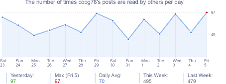 How many times coog78's posts are read daily