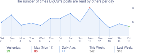 How many times BigCur's posts are read daily