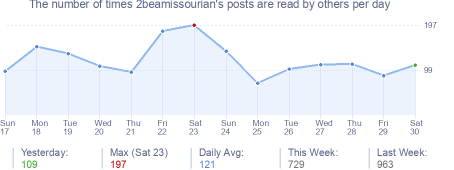 How many times 2beamissourian's posts are read daily