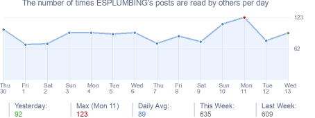 How many times ESPLUMBING's posts are read daily
