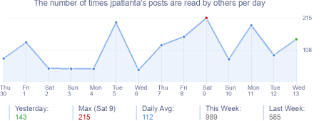 How many times jpatlanta's posts are read daily