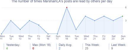How many times MarshainLA's posts are read daily