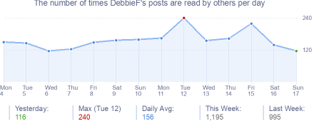 How many times DebbieF's posts are read daily