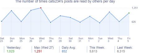 How many times cats234's posts are read daily