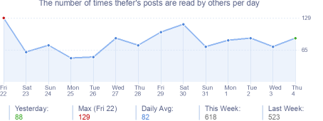 How many times thefer's posts are read daily