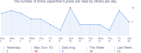How many times zapanther's posts are read daily