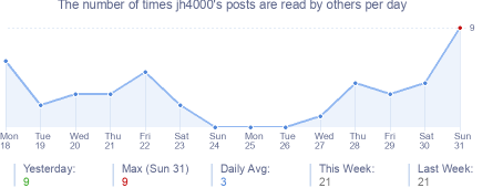 How many times jh4000's posts are read daily