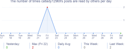 How many times catlady12969's posts are read daily
