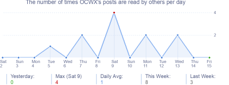 How many times OCWX's posts are read daily