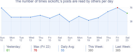 How many times sickofIL's posts are read daily