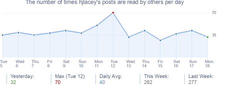 How many times hjlacey's posts are read daily