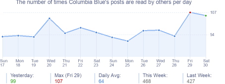 How many times Columbia Blue's posts are read daily