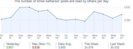 How many times katharsis's posts are read daily