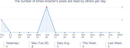 How many times brosher's posts are read daily