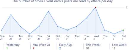 How many times Live&Learn's posts are read daily