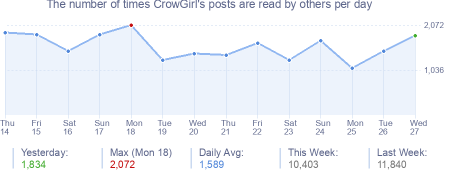 How many times CrowGirl's posts are read daily