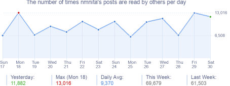 How many times nmnita's posts are read daily