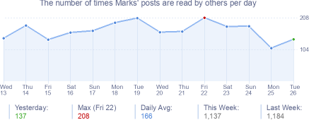 How many times Marks's posts are read daily