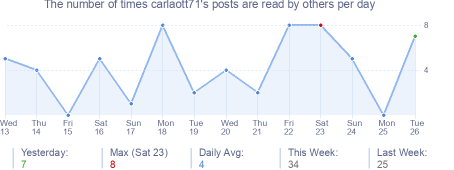 How many times carlaott71's posts are read daily