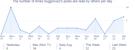 How many times bugginvw2's posts are read daily