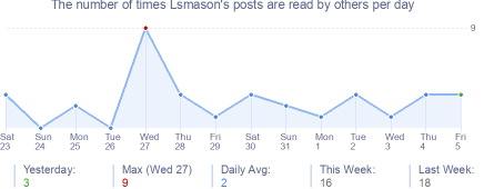 How many times Lsmason's posts are read daily