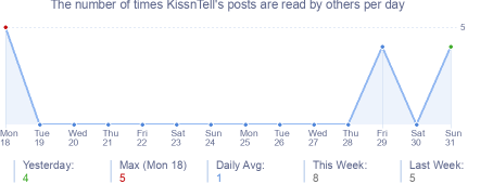 How many times KissnTell's posts are read daily