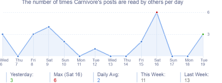 How many times Carnivore's posts are read daily
