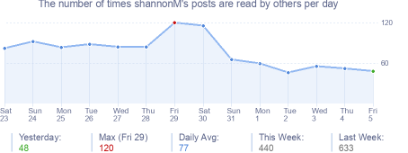 How many times shannonM's posts are read daily