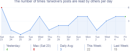 How many times Tarwolve's posts are read daily