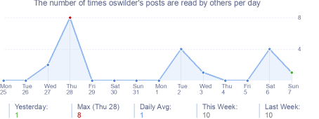 How many times oswilder's posts are read daily