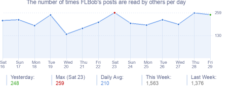 How many times FLBob's posts are read daily