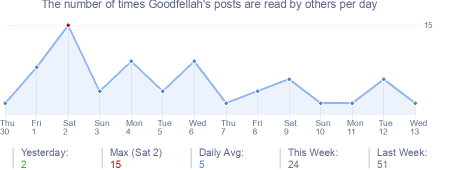 How many times Goodfellah's posts are read daily