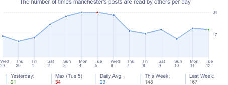 How many times manchester's posts are read daily