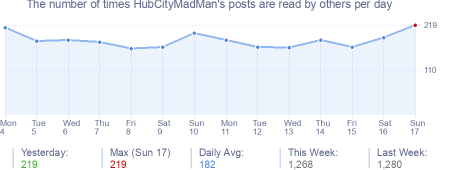 How many times HubCityMadMan's posts are read daily
