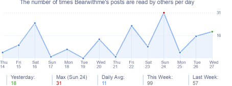 How many times Bearwithme's posts are read daily