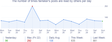 How many times fairlaker's posts are read daily