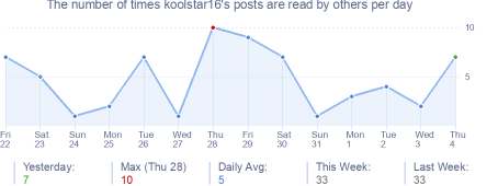 How many times koolstar16's posts are read daily