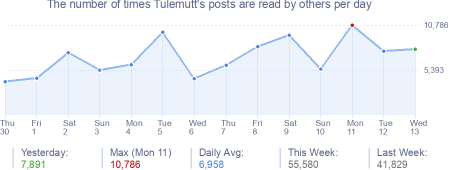 How many times Tulemutt's posts are read daily