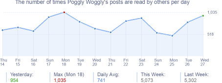 How many times Poggly Woggly's posts are read daily
