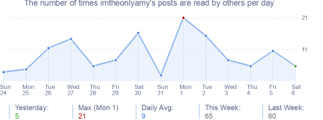 How many times imtheonlyamy's posts are read daily