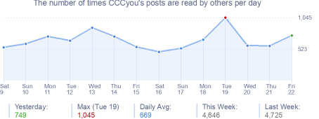 How many times CCCyou's posts are read daily