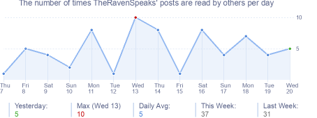 How many times TheRavenSpeaks's posts are read daily