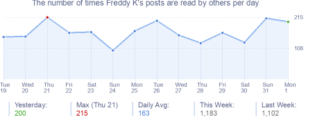How many times Freddy K's posts are read daily