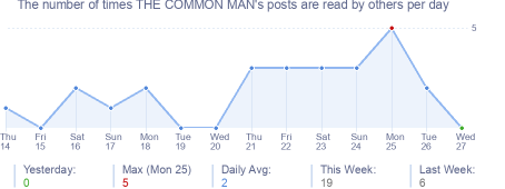 How many times THE COMMON MAN's posts are read daily
