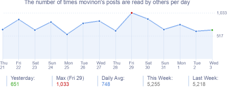 How many times movinon's posts are read daily