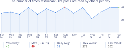 How many times MsVulcan500's posts are read daily