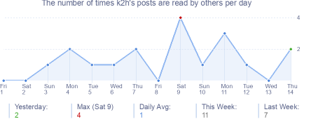 How many times k2h's posts are read daily