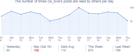 How many times cis_love's posts are read daily