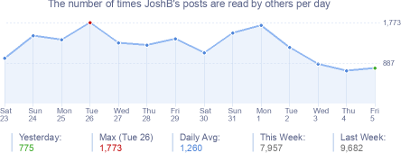How many times JoshB's posts are read daily