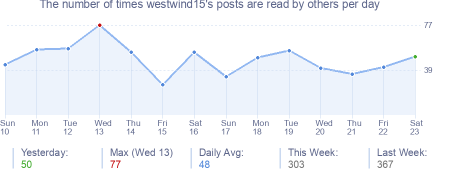 How many times westwind15's posts are read daily